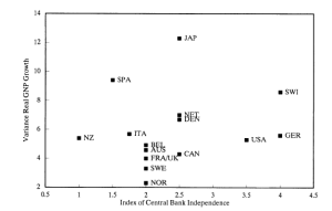 GNP growth variations_CBI