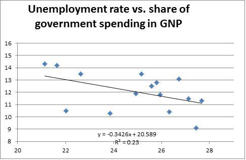 نرخ بیکاری و مخارج دولت